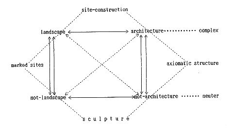 sculpture and architecture essay